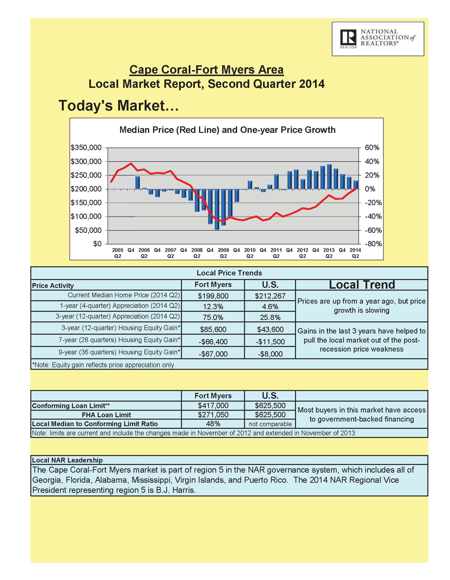 local-market-reports-2014-q2-fl-fort-myers 1